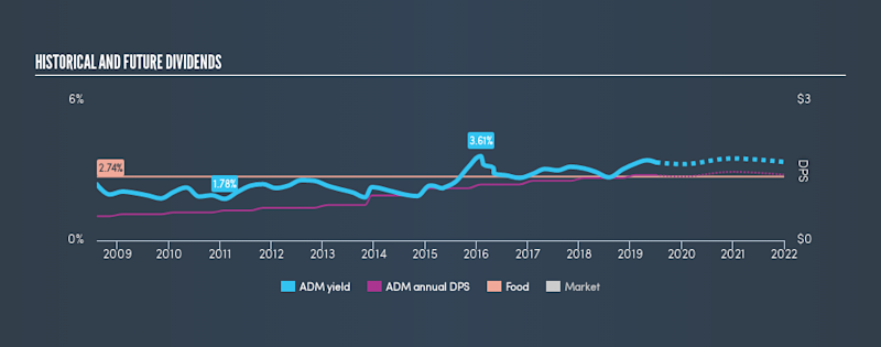 NYSE:ADM Historical Dividend Yield, July 4th 2019