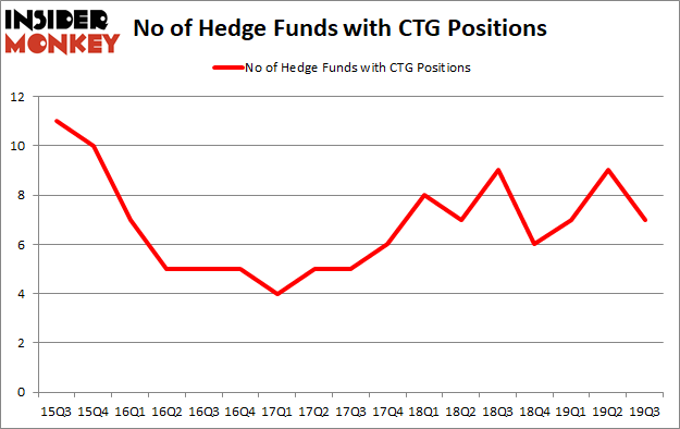 Is CTG A Good Stock To Buy?