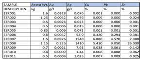 Table 1.  Complete Sample Table