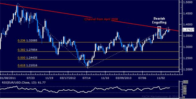 Forex_Strategy_EURUSD_Short_Position_in_Play_body_Picture_5.png, Forex Strategy: EUR/USD Short Position in Play