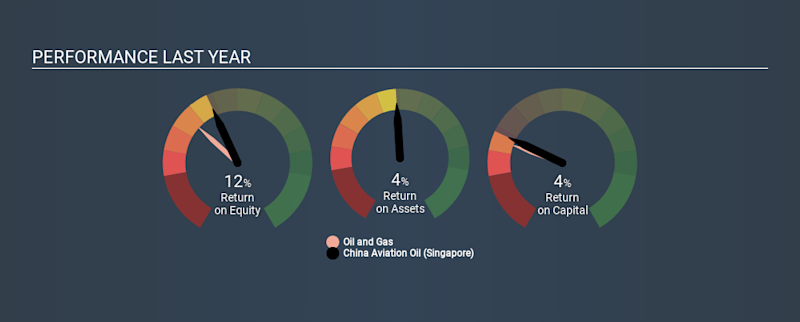 SGX:G92 Past Revenue and Net Income, February 19th 2020