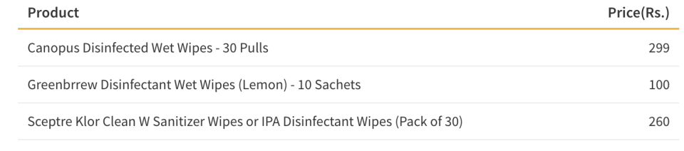 Table showing the Cost of Disinfectant Wipes in India