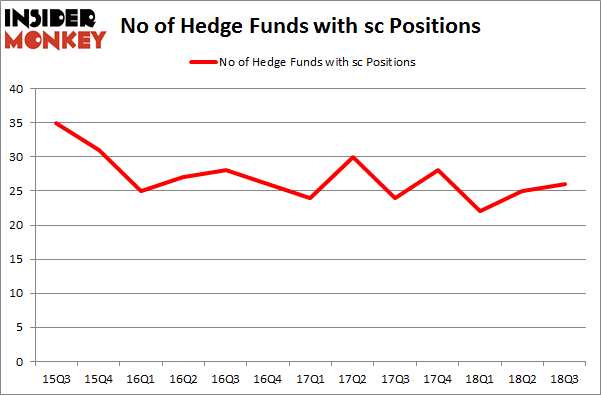 No of Hedge Funds with SC Positions