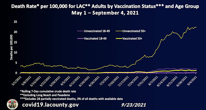 Chart showing death rate for L.A. County adults by vaccination status