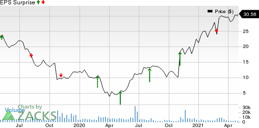 Resideo Technologies, Inc. Price and EPS Surprise