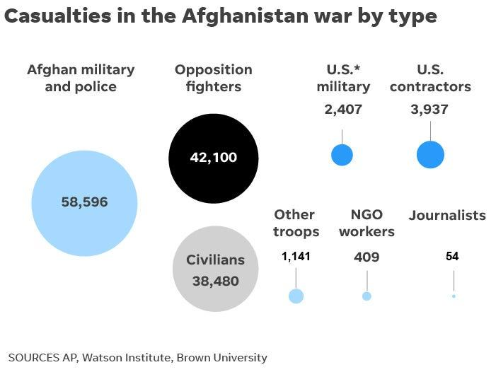 Casualties in the Afghanistan war by type