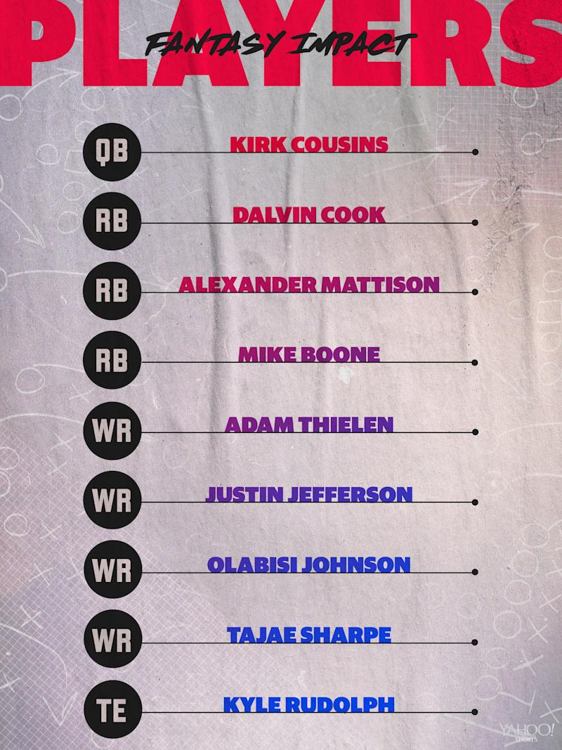 Minnesota Vikings 2020 Projected Lineup