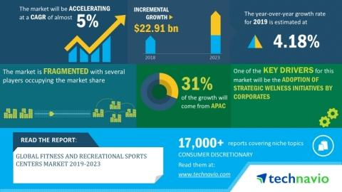 Global Fitness and Recreational Sports Centers Market 2019-2023 | Rise in Integrated Workout Formats for Group Fitness Classes to Boost Growth | Technavio