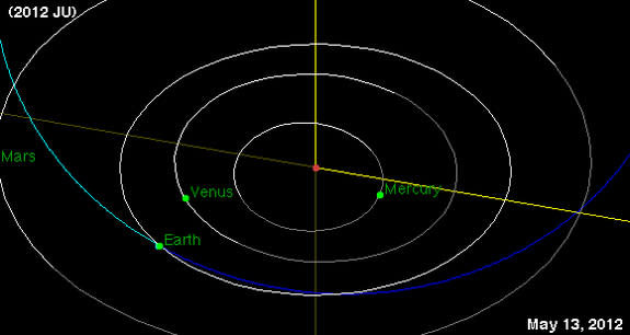 Bus-Size Asteroid Zips Close By Earth