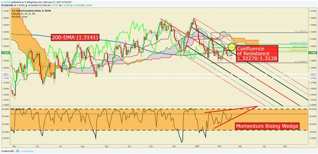 USD/CAD Technical Analysis: Wedging Between Hard Support And 200-DMA