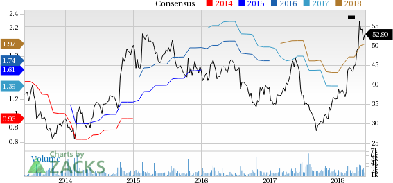 BJ's Restaurants (BJRI) reported earnings 30 days ago. What's next for the stock? We take a look at earnings estimates for some clues.