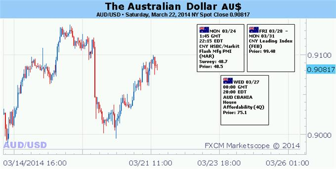 Forex Australian Dollar Looks For Cues In US