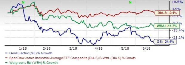 The General Electric/Walgreens replacement will reduce the weight of industrial sector within the Dow 30 index and increase the weight of the consumer goods sector.