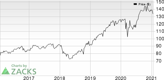 Procter & Gamble Company The Price, Consensus and EPS Surprise