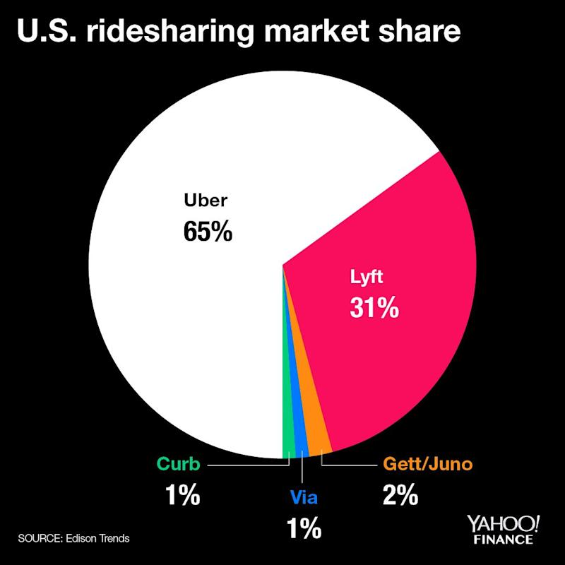 Uber Stock Quote: Shaky End To IPO Performance In 2018 May Delay Uber, Lyft IPOs
