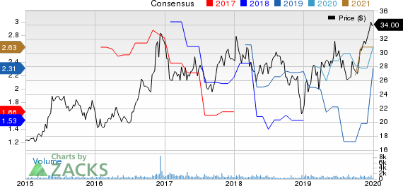 HomeStreet, Inc. Price and Consensus
