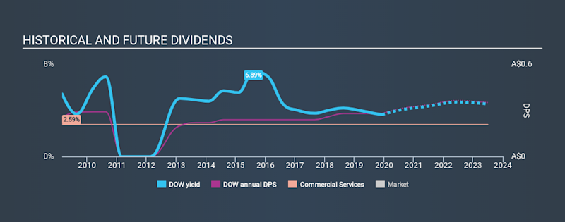 ASX:DOW Historical Dividend Yield, December 8th 2019