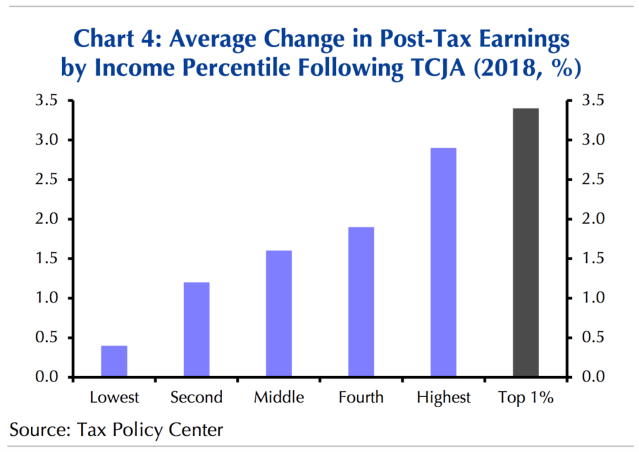 The biggest benefits from the Trump tax cut will pass onto the highest earners, who are likely to save more than spend this money. (Source: Capital Economics)
