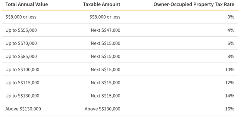 Property Tax Rates for Owner Occupied Residences