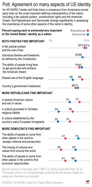 An AP-NORC Center poll finds there is consensus from Americans across party lines on the most important defining characteristics of the nation.;