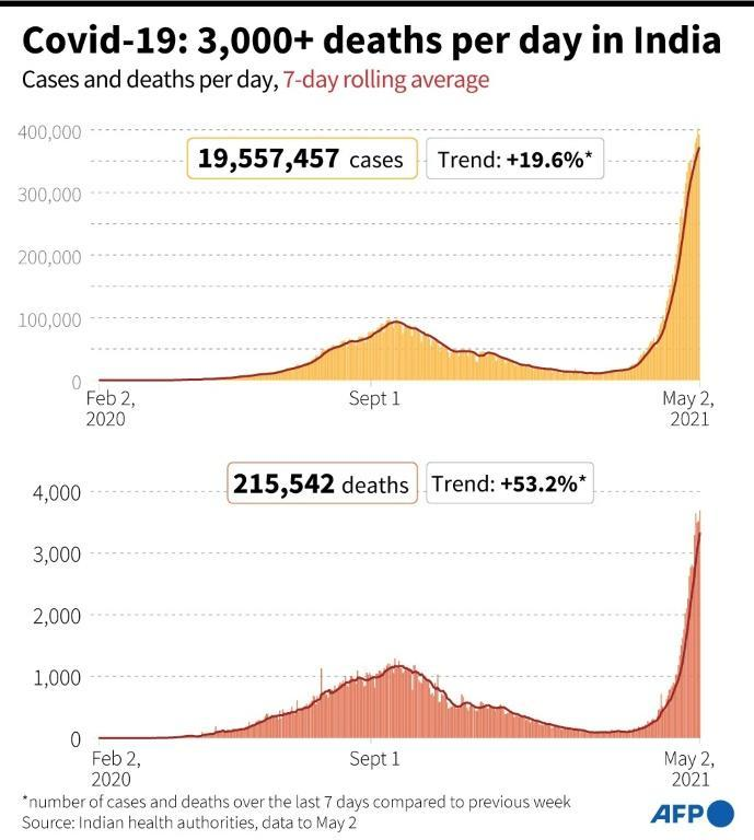 Covid-19: 3,000+ deaths per day in India