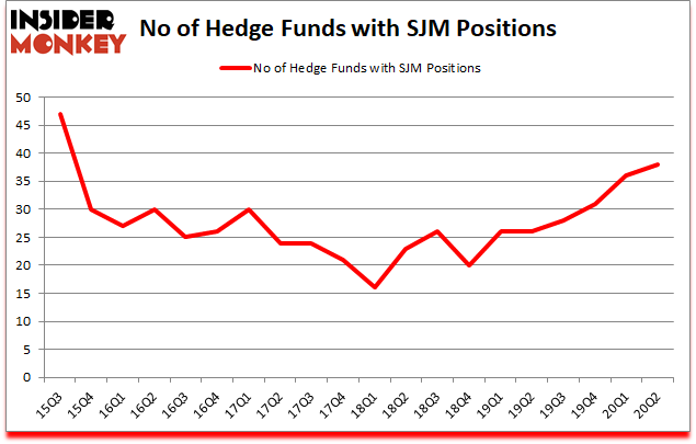 Is SJM A Good Stock To Buy?