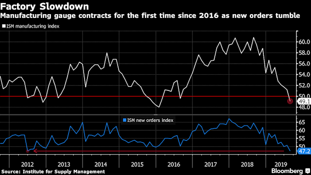 U S  Manufacturing Gauge Contracts for First Time in Three Years