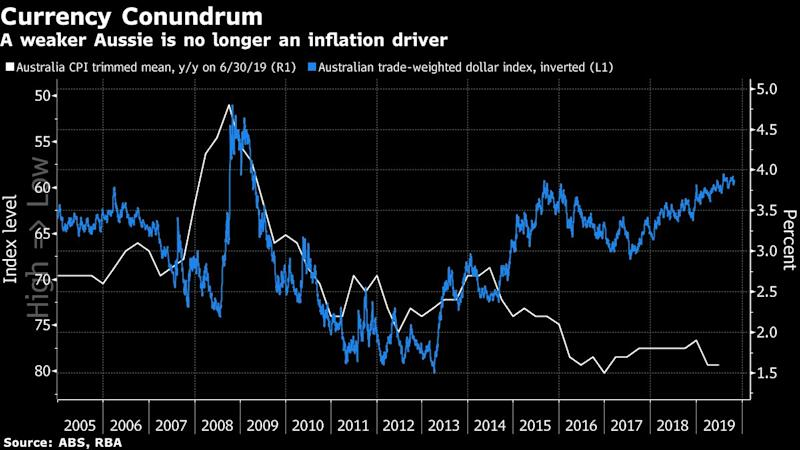 Inflation rate creeps towards RBA target zone: CommSec