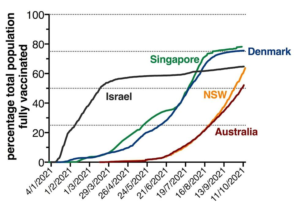 """<span class=""""caption"""">The NSW and Australian populations have been vaccinated much more recently than Israel's.</span> <span class=""""attribution""""><span class=""""source"""">Data from ourworldindata.org/covid-vaccinations and covidlive.com.au</span>, <span class=""""license"""">Author provided</span></span>"""