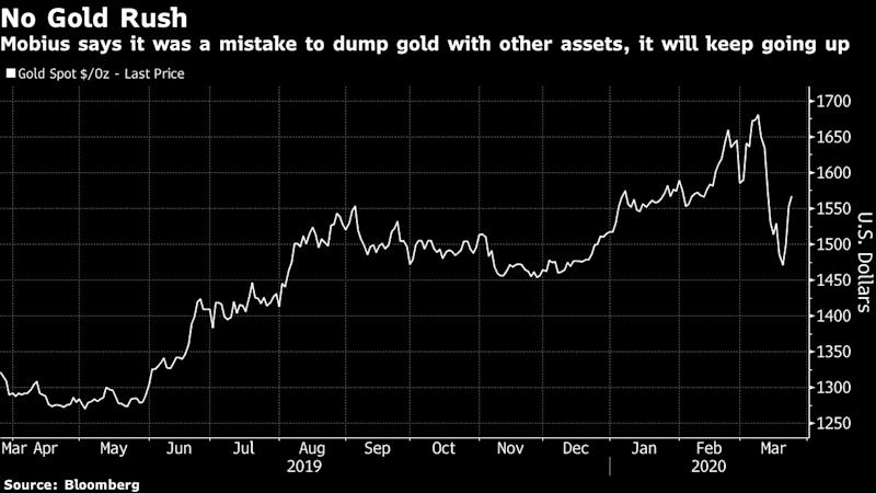 Mobius Likes Alibaba and Gold Amid the Global Market Meltdown