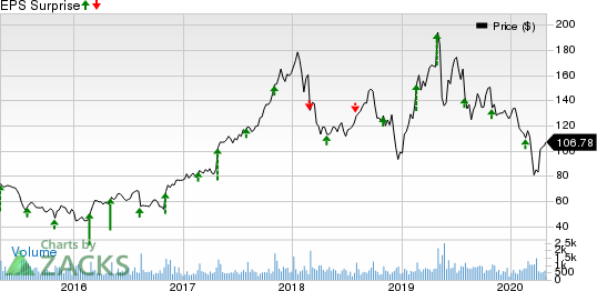 Rogers Corporation Price and EPS Surprise