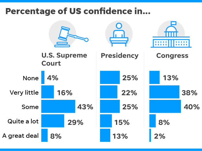 SOURCE Marquette University Law School poll conducted Sept. 3-13, 2019, of 1,423 adults. Margin of error is ± 3.6 percentage points.