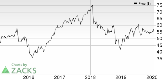 Principal Financial Group, Inc. Price and EPS Surprise