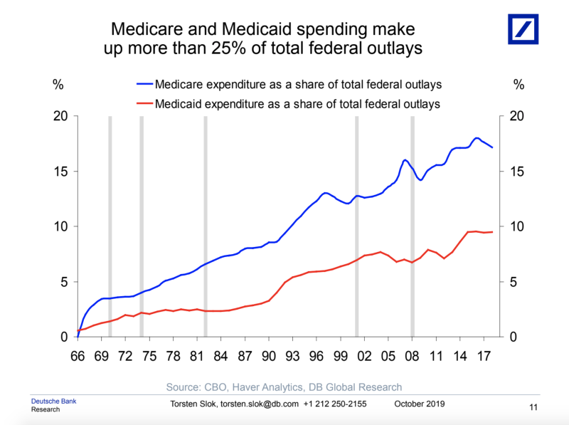 Medicare accounts for a great deal of federal spending. (Chart: Deutsche Bank Research)