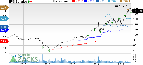 VMware, Inc. Price, Consensus and EPS Surprise