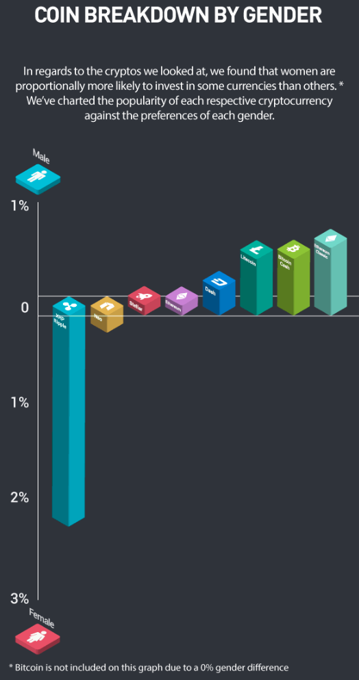Breakdown of crypcocurrency investment by gender (eToro)