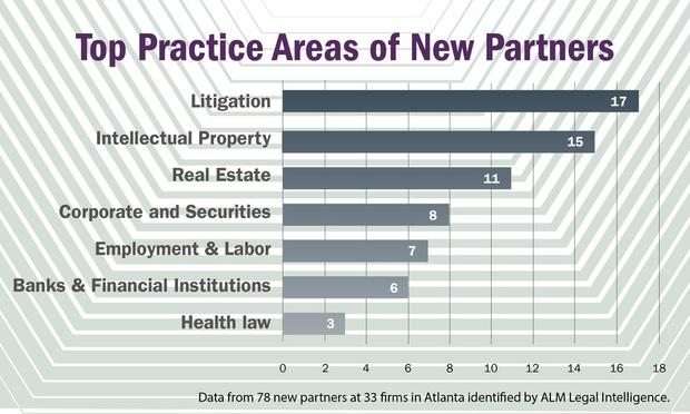 Atlanta's New Partner Class Expanded, but Gender Imbalance Remains