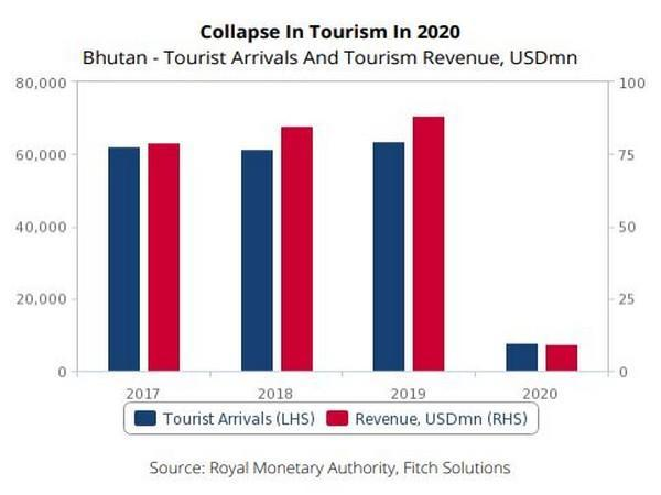 Covid-19 pandemic resulted in 88 pc fall in tourist arrivals and revenue last year.