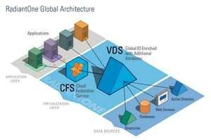 Radiant Logic Delivers First On-Premises Identity Provider, Harnessing Virtualization to Reach Cloud Applications