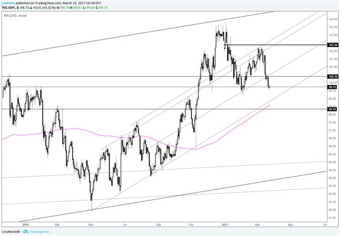 US Dollar Index 100.39 Should be Watched for Resistance