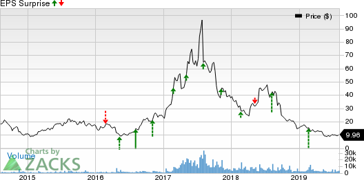 Applied Optoelectronics, Inc. Price and EPS Surprise
