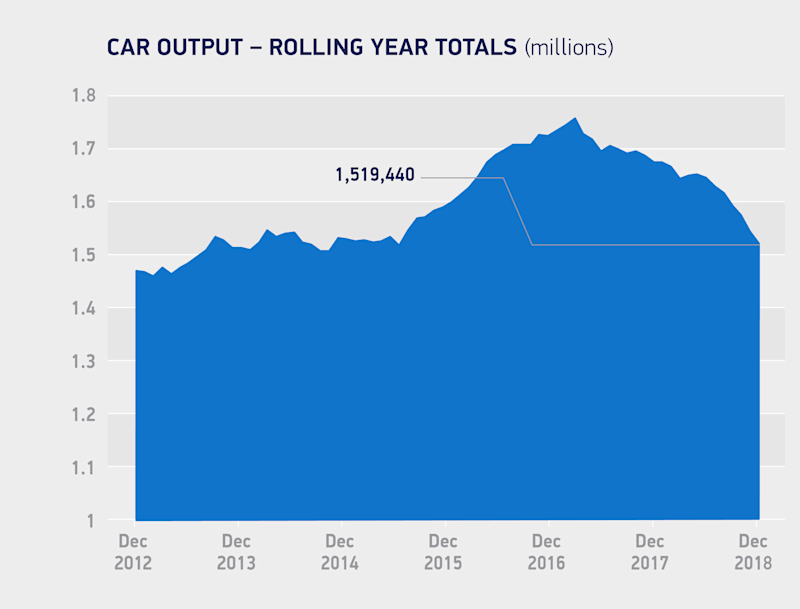 No-Deal Brexit to Devastate UK's Already Falling Car Output