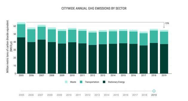 A chart from the 2019 New York City greenhouse gas inventory shows the major sources of climate-heating pollution. Landfills make up most of the