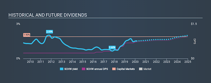 NYSE:SCHW Historical Dividend Yield, February 8th 2020