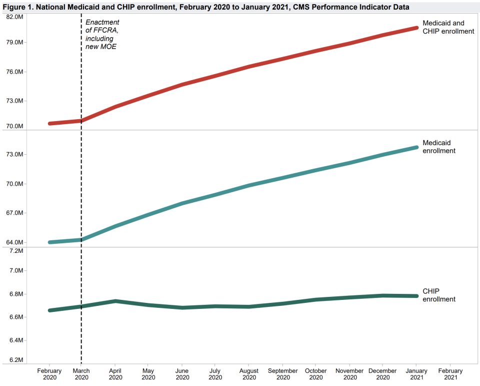 Medicaid enrollment increased substantially through 2020. (Chart: CMS)