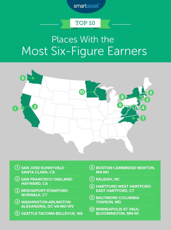 The top 10 US cities with the most six-figure earners