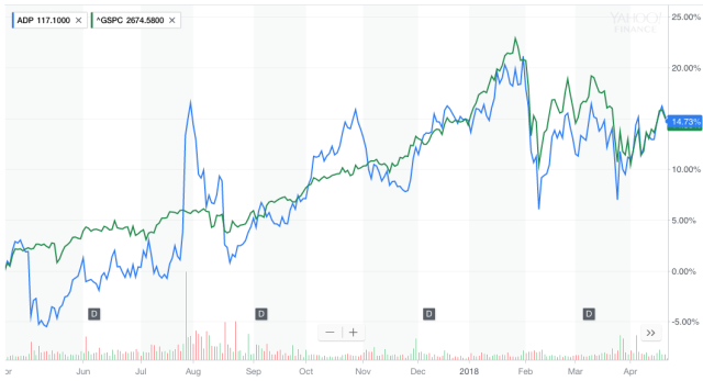 ADP's stock, in blue, compared with the S&P 500, in green. Source: Yahoo Finance