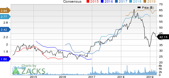 Moelis & Company Price and Consensus