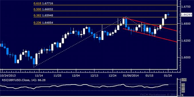 dailyclassics_gbp-usd_body_Picture_5.png, Forex: GBP/USD Technical Analysis – Support Below 1.60 Tested