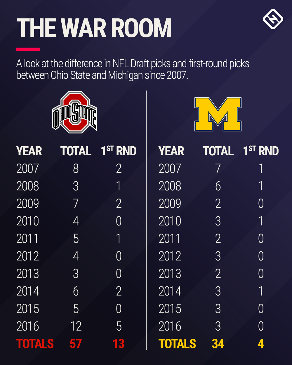 michigan-ohio-state-nfl-draft-graphic.jpg
